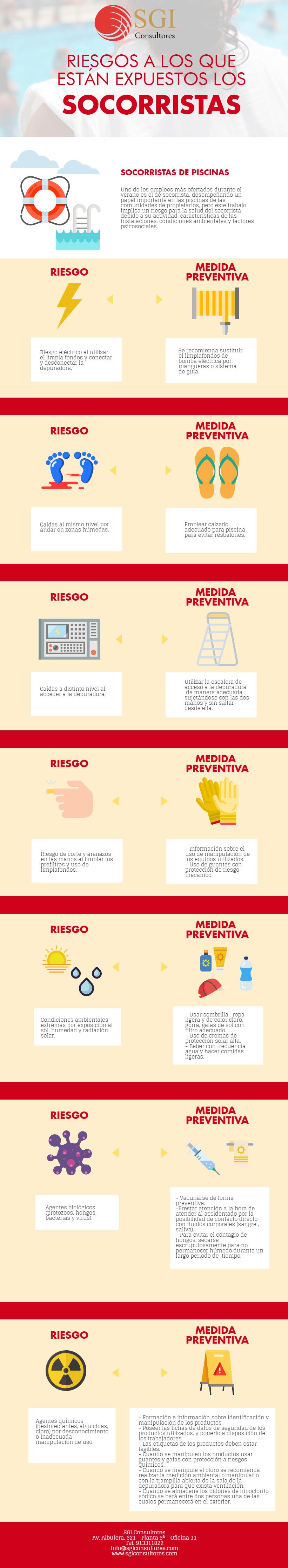 Infografía Riesgos Socorristas